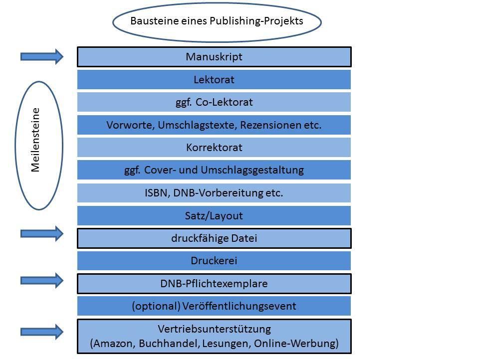 Publishing-Projekt-beispielhafter Prozessverlauf